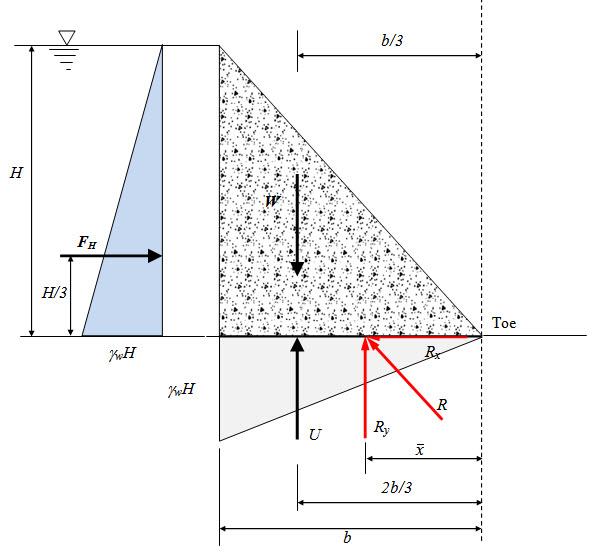 Module 5 Lesson 32 Fig.32.1