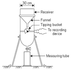 Fantastic Rain Gauge Diagram Basic Electronics Wiring Diagram Wiring 101 Ferenstreekradiomeanderfmnl