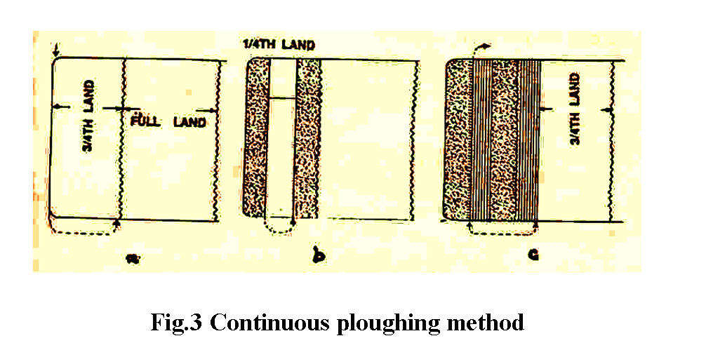 Fig.3 Continuous ploughing method