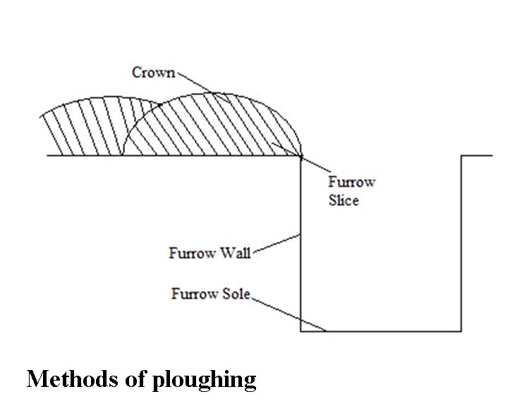 Methods of ploughing