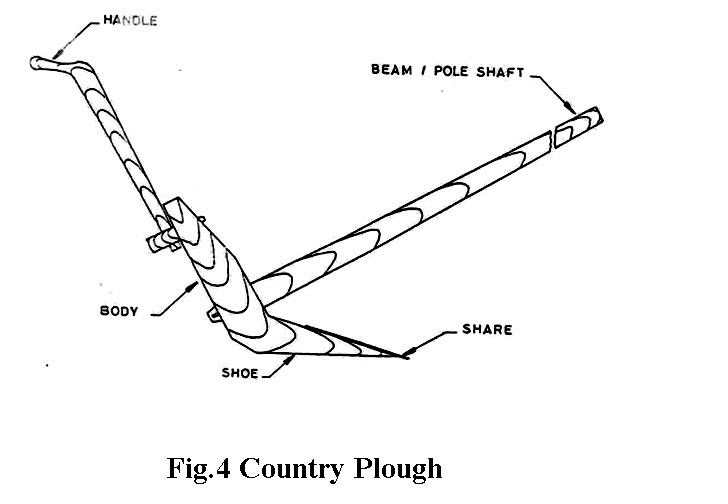 How To Plow A Field Diagram
