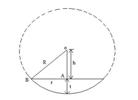 To Compute Radius of Curvature of Discs