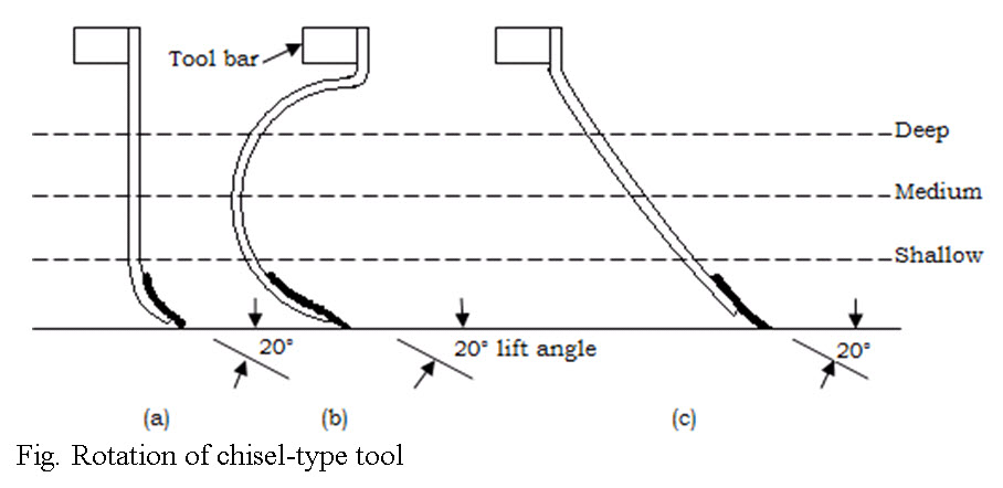 Rotation of chisel-type tool