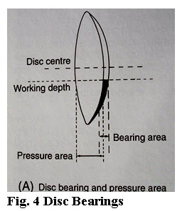 Disc Bearings