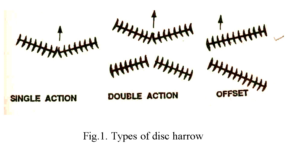 Types of disc harrow