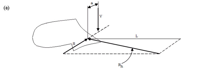 Fig. 16 (a) Two non-intersecting forces RL & V