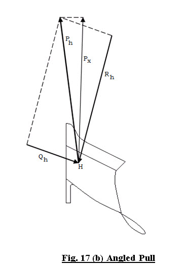 Fig. 17 (b) Angled Pull
