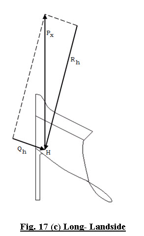 Fig. 17 (c) Long- Landside