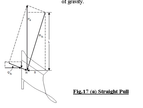 Fig.17 (a) Straight Pull