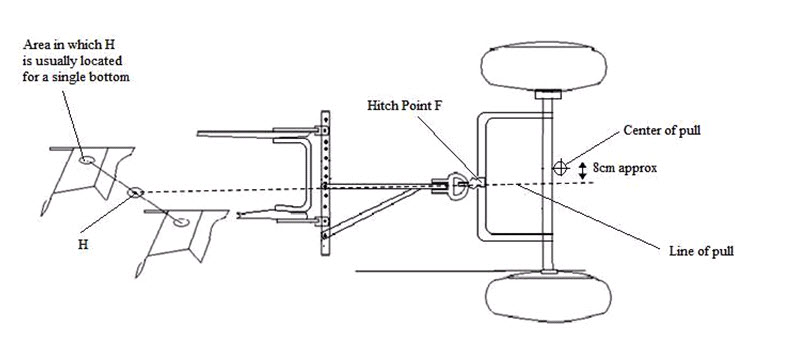 Fig. 17.1 Horizontal hitching for a mold board plow pulled by wider tractor
