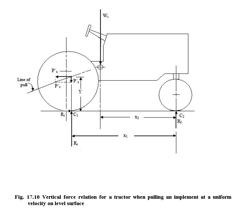 Fig. 17.10 Vertical force relation for a tractor when pulling an implement at a uniform velocity on level surface