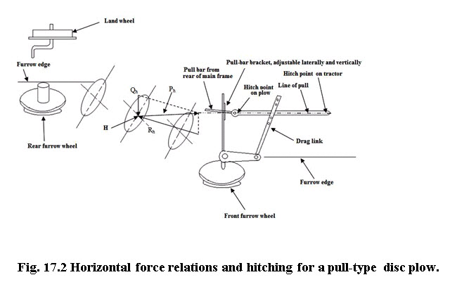 Fig. 17.2 Horizontal force relations and hitching for a pull-type disc plow