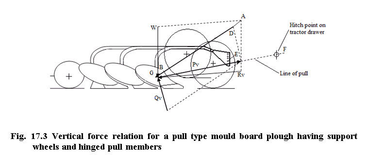 Fig. 17.3 Vertical force relation for a pull type mould board plough having support wheels and hinged pull members