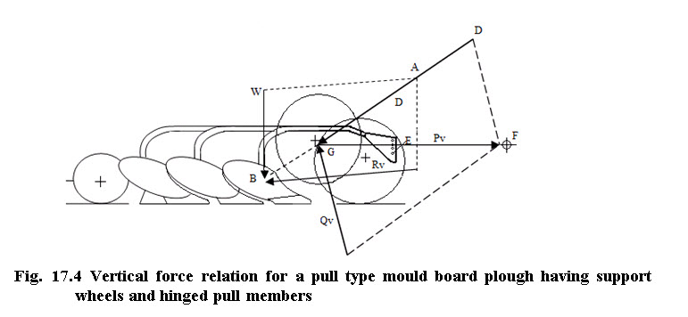 Fig. 17.4 Vertical force relation for a pull type mould board plough having support wheels and hinged pull members