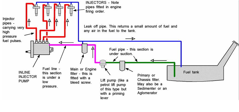Farm Power: LESSON 16  Fuel Injection Pump & Nozzles