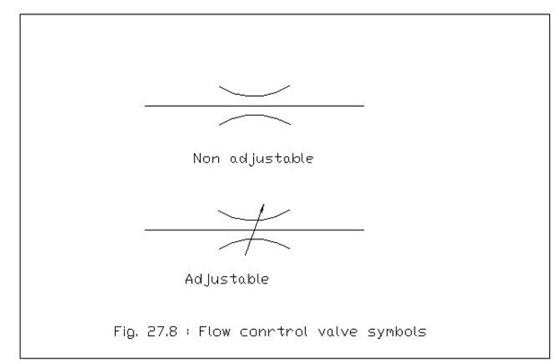 Hydraulic Drive Controls Lesson 29 United States Of American