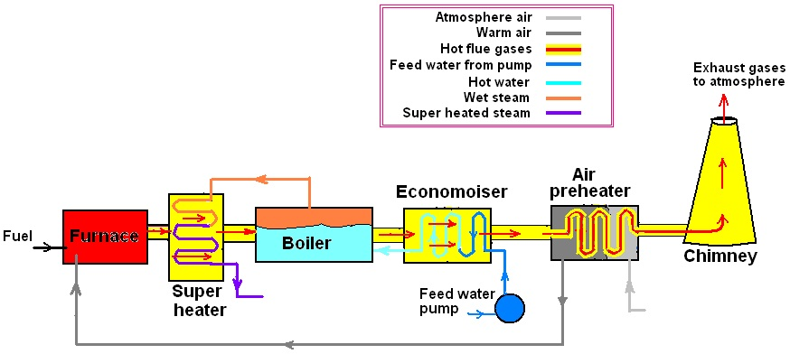 Thermodynamics and Heat Engine: LESSON - 30 BOILER ACCESSORIES