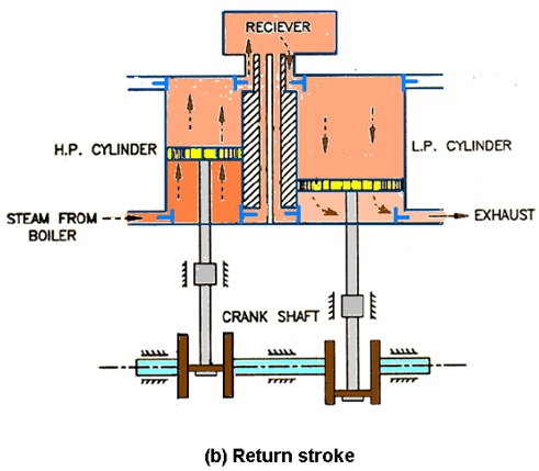 thermodynamics and heat engine lesson 41 introduction to compound rh ecoursesonline iasri res in