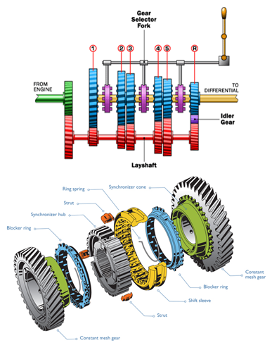 Tractor Design & Testing: Lesson 11  Different types of gear and