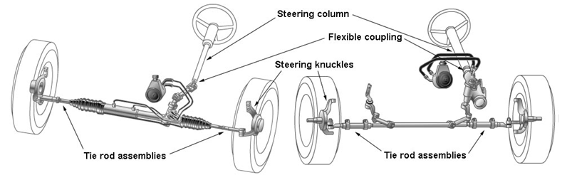 tractor design \u0026 testing lesson 12 introduction and types of steering wheels rack and pinion steering how car