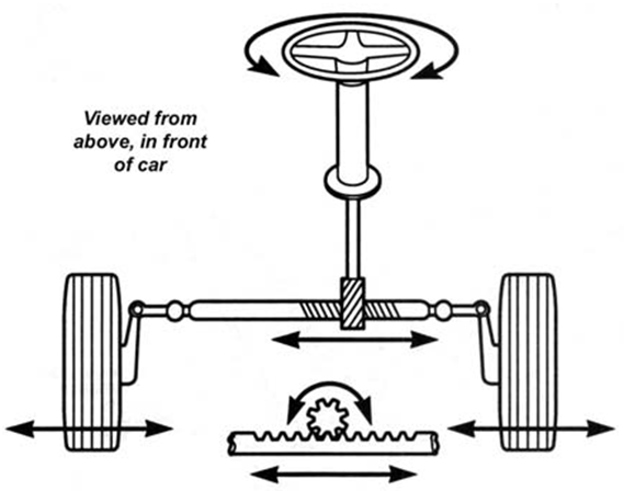 tractor design \u0026 testing lesson 12 introduction and types of steering wheels steering system