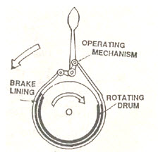 Tractor Systems and Controls: Lesson 20  Brake System – necessity