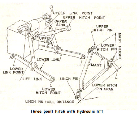 Tractor Systems and Controls: Lesson 27  HYDRAULIC SYSTEM