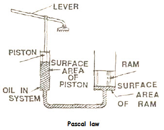 basic components of hydraulic system m 9 l 27 pascal law