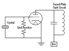 Applied Electronics and Instrumentation: LESSON 14  Oscillator- LC