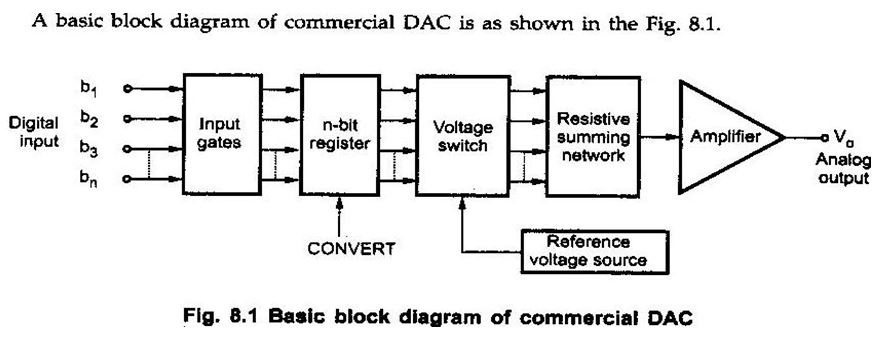 A D Conversion Block Diagram - Wiring Diagram Img A D Conversion Block Diagram on