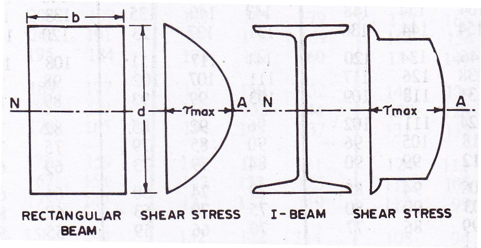Design of Structures: LESSON 14  Design of Steel Beams