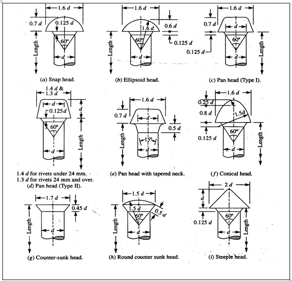 CAD/CAM Machine Drawing and Computer Graphics: LESSON 6