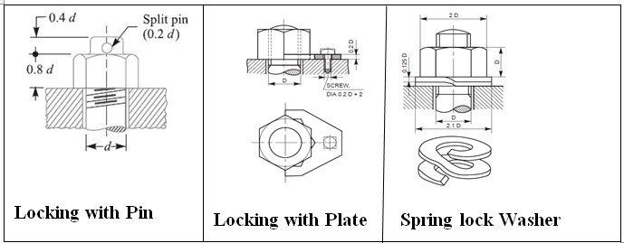CAD/CAM Machine Drawing and Computer Graphics: LESSON 8