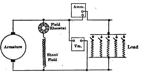 Fine Electrical M Cs And Power Utilization Lesson 13 Dc Generators And Wiring Cloud Hisonuggs Outletorg