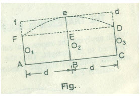 Surveying and Leveling: LESSON 14  Computation of area and volume