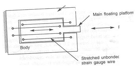 Ae I Lesson 32 Bonded Strain Gauge Transducer Tacho Generator