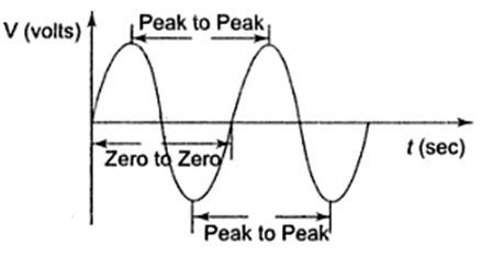 Module 1 Lesson 1 Fig.1.3
