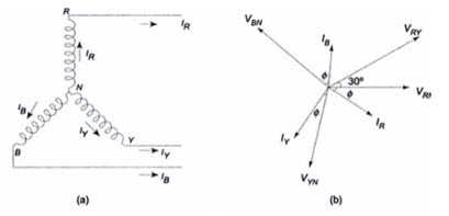 Ec lesson 21 voltage current and power in a star and delta module 1 lesson 21 fig213 ccuart Choice Image