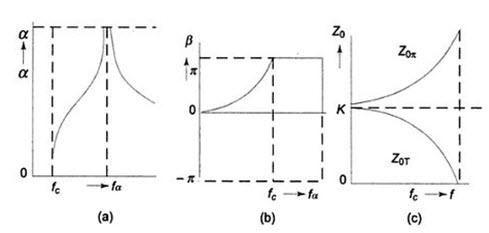 Module 1 Lesson 31 Fig.31.6