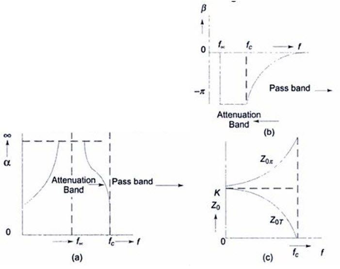 Module 1 Lesson 31 Fig.31.8