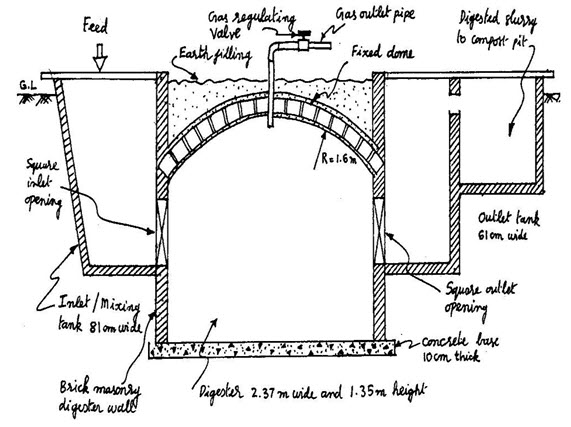 RE&S: LESSON 12  Biogas plants types