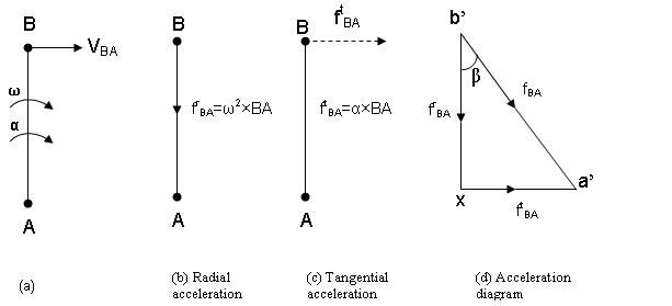 fig 3.16