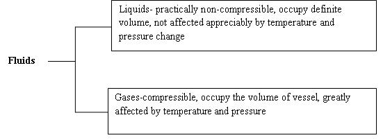 Fluid Mechanics: Lesson 1  UNITS AND DIMENSIONS, PROPERTIES OF FLUIDS
