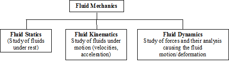 Fluid Mechanics: Lesson 1  UNITS AND DIMENSIONS, PROPERTIES OF FLUIDS