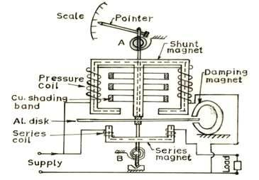 Instrumentation and Process Control: Lesson 13. INDUCTION TYPE ... on
