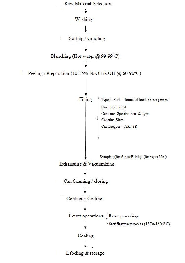 9 1 flow diagram for the canning process of fruits and vegetables