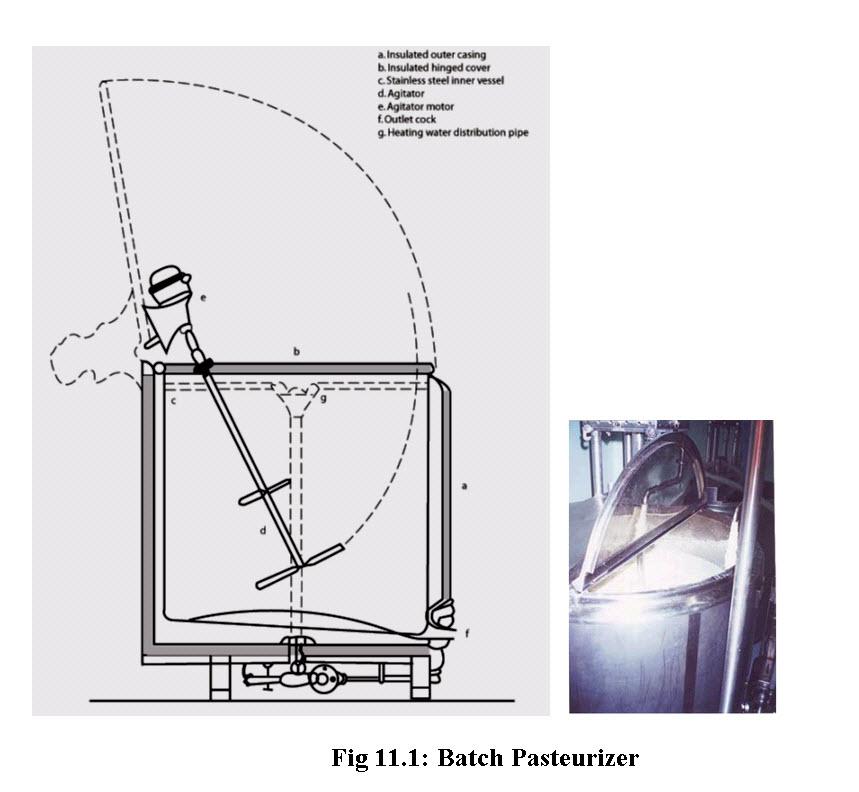 Fig 11.1_ Batch Pasteurizer
