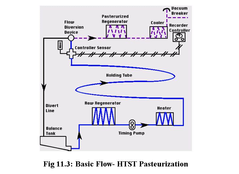 Fig 11.3: Basic Flow- HTST Pasteurization