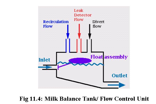 Fig 11.4: Milk Balance Tank/ Flow Control Unit