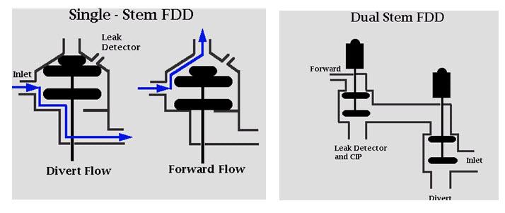 Fig 11.8 Flow Diversion Valves (FDV)_ Flow Diversion Devises (FDD)